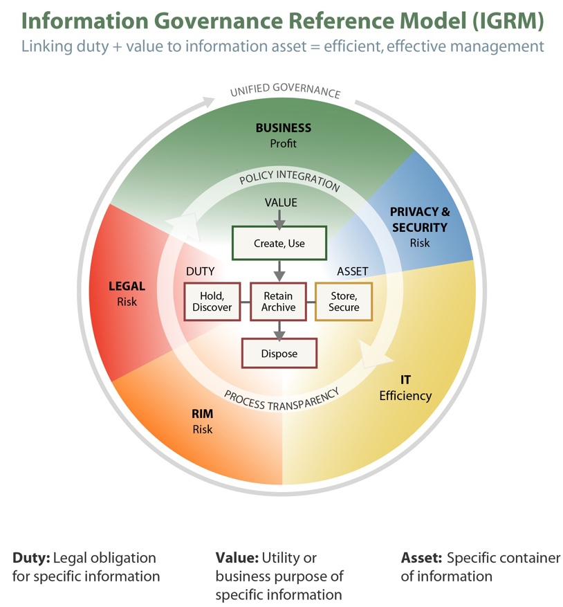 Information Governance Reference Model (IGRM)